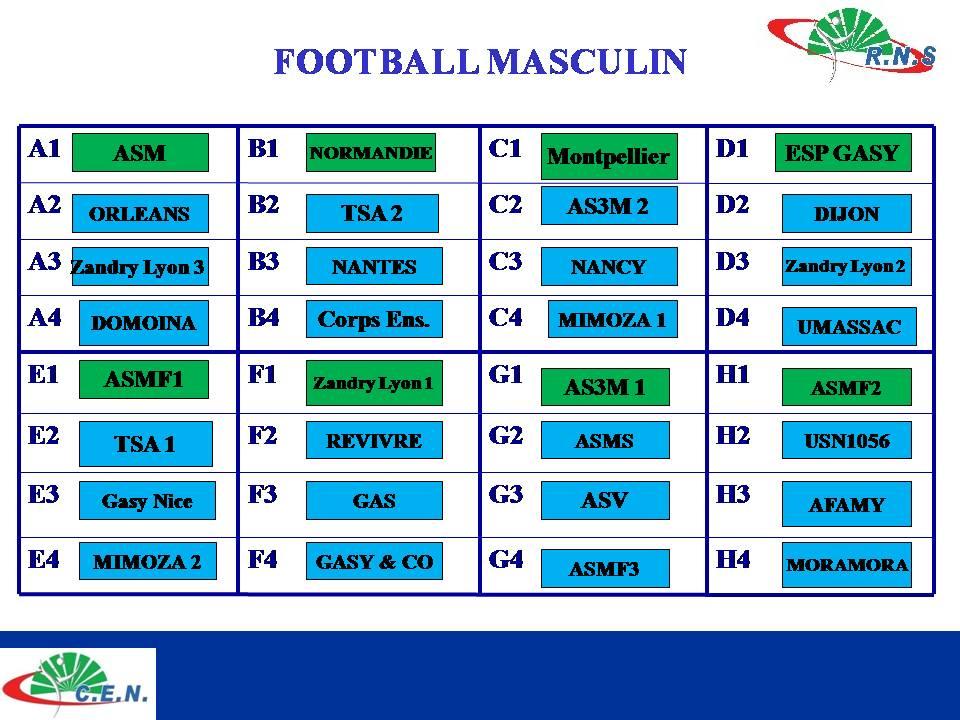 Resultat des rencontres football
